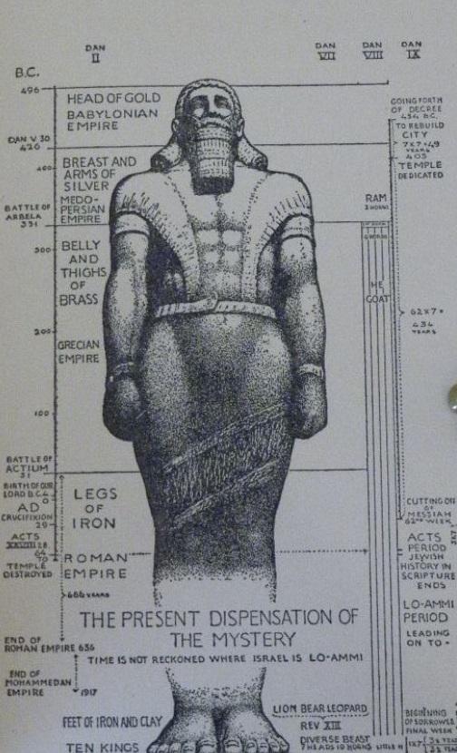Prophet Daniel & Arch Angel Gabriel's World Empires of Earth
